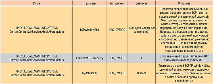 Таблица 2. Настройка оборудования