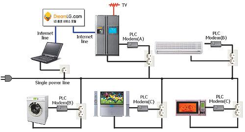 Схема подключения бытовой
