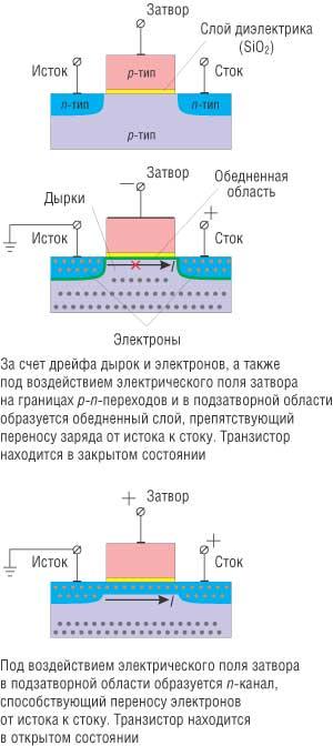 Принцип действия n-p-n-CMOS-