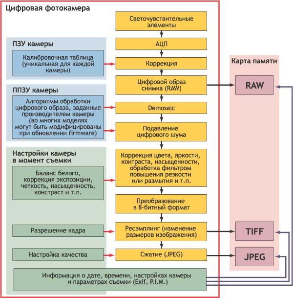 Схема операций, выполняемых