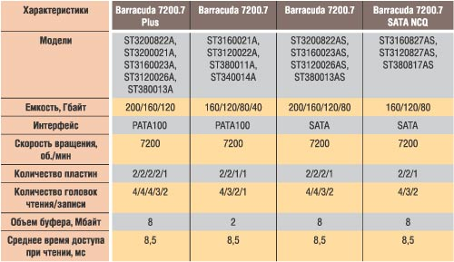 Таблица 5. Характеристики дисков семейств Barracuda 7200.7 и Barracuda 7200.7 Plus