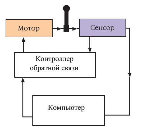 Схема работы игровой периферии