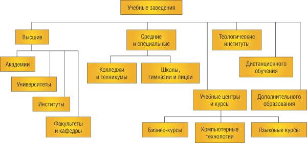 уникальным структура и задачи высшего учебного заведения плотном, даже тонком