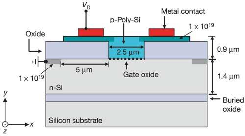 Рис. 2. Структурная схема оптического кремниевого фазового модулятора.