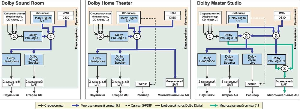 Функциональные схемы аудиокодеков в соответствии с классификацией Dolby Codec Licensing Program.