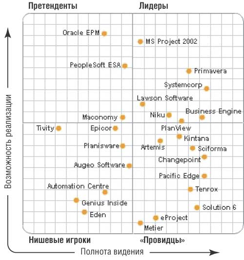 Magic Quadrant for Project Portfolio Management Magic