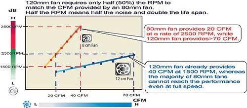 Рис. 6. Сравнение традиционного 80- и 120-миллиметрового вентиляторов в блоках питания