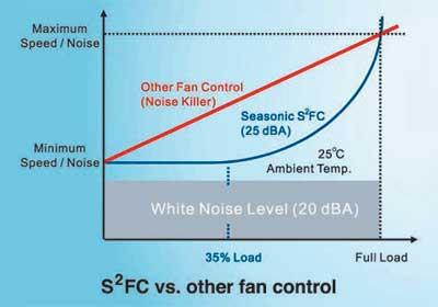 Рис. 7. Технология управления скоростью вращения вентилятора S2FC