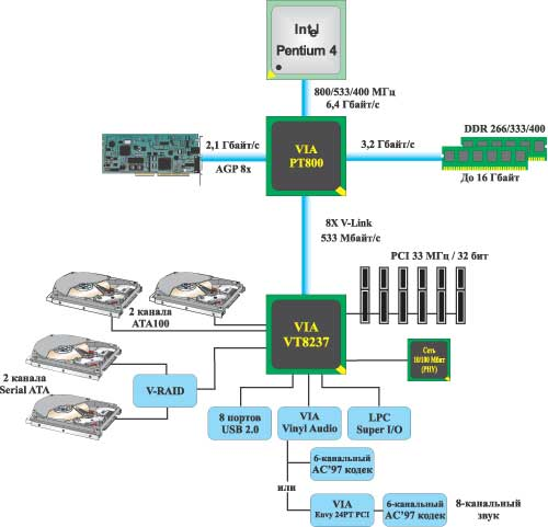 Набор микросхем VIA PT800
