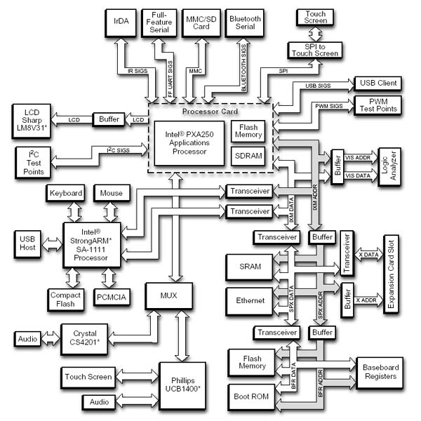 Функциональная схема платформы