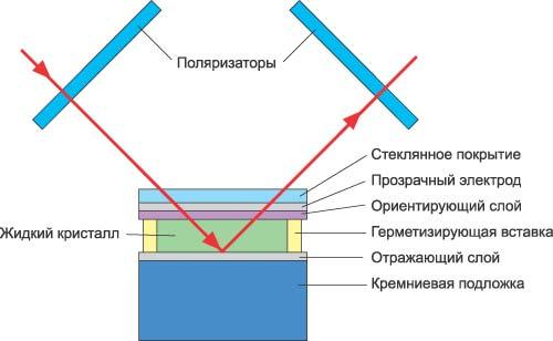 Схема проекционного устройства
