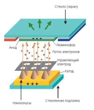 Схема физической структуры