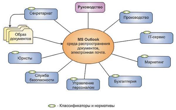 Пример организации
