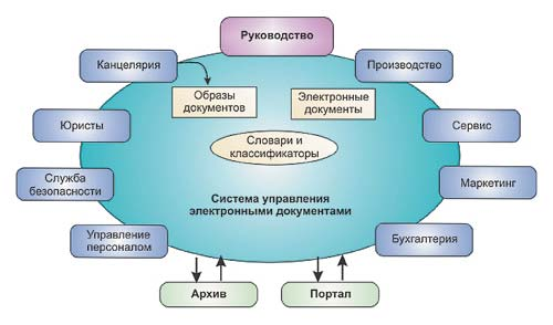 Схема САДД