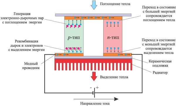 термоэлектрического модуля