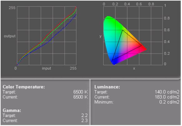 монитора RoverScan Futura