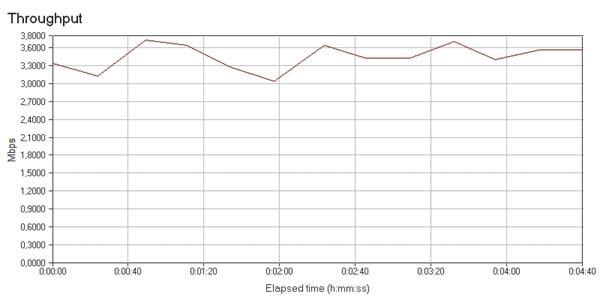 Скорость передачи данных в