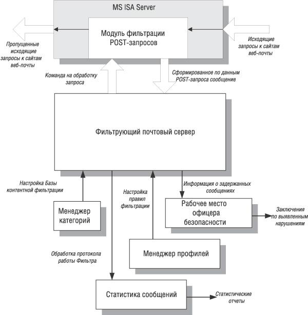 Схема работы InfoWatch Web