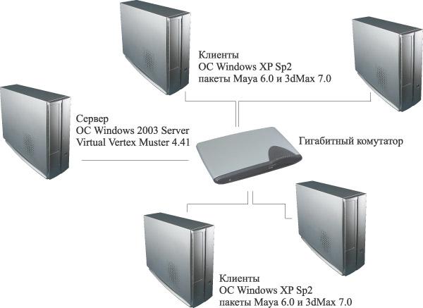 Принципиальная схема кластера