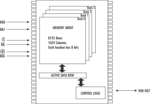 На рис. 1 показана упрощенная схема чипа памяти, в котором имеется четыре банка, каждый из которых содержит 8192...
