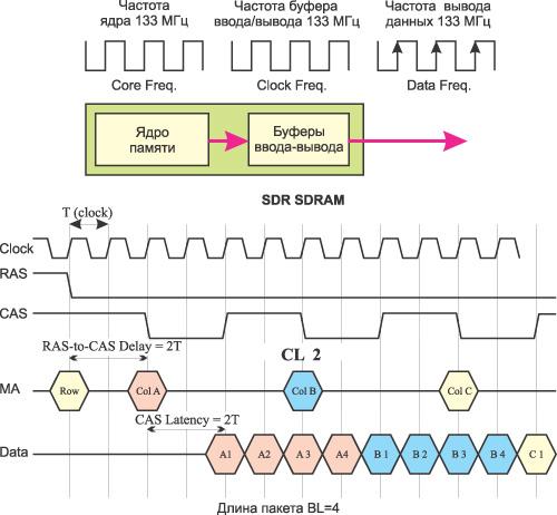 работы SDR SDRAM-памяти