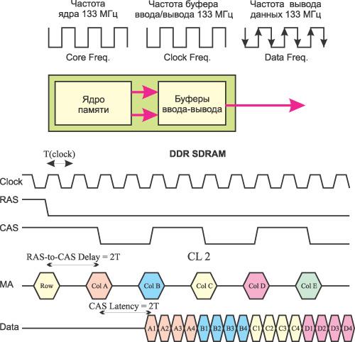 работы DDR SDRAM-памяти