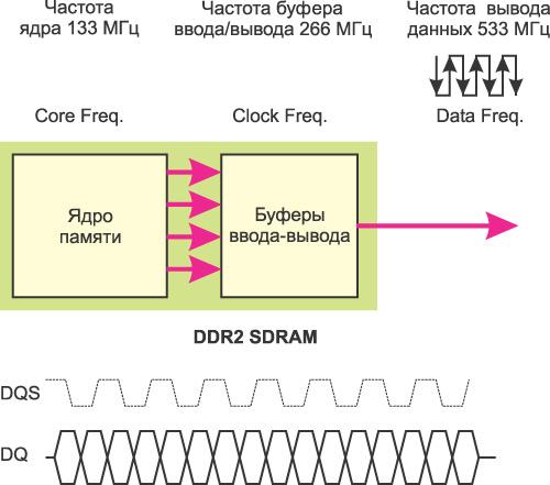 работы памяти DDR2 SDRAM