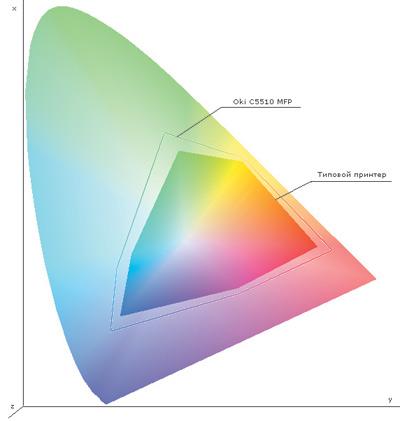 Рис. 2. Цветовой охват принтера