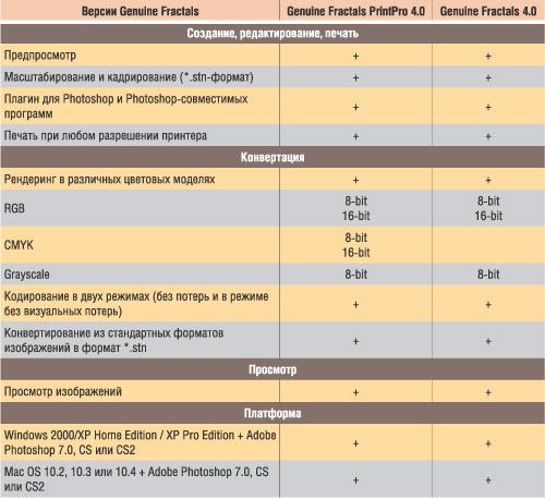 Таблица 2. Сравнительная характеристика продуктов Genuine Fractals