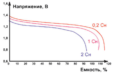 Разрядные характеристики NiCd-аккумуляторов при различных токах разряда при температуре окружающей среды 20 °С
