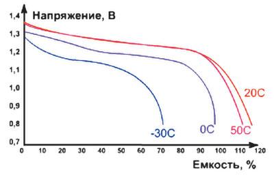Разрядные характеристики NiCd-аккумуляторов при различных температурах окружающей среды при токе разряда 0,2 Сн