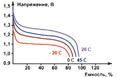 Разрядные характеристики NiMH-аккумуляторов при токе разряда 1Сн