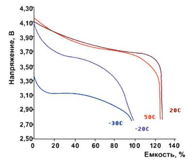 Разрядные характеристики Li-Ion-аккумуляторов при токе разряда