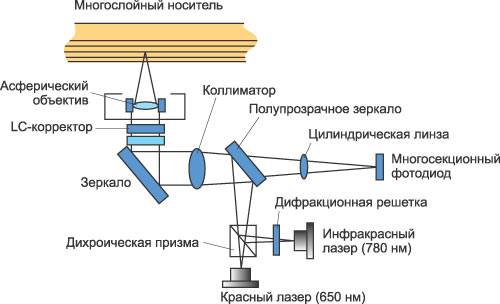 Схема оптической системы