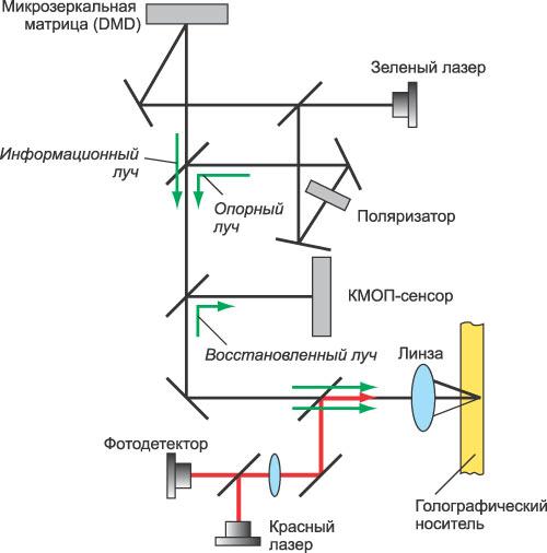 Схема устройства оптической системы записывающего привода, созданного с...