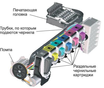 Схема устройства печатающего