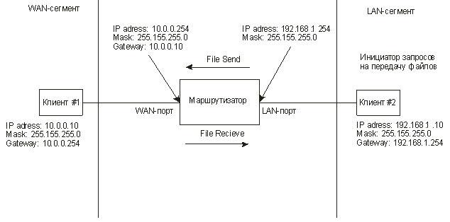 Рис. 1. Схема тестирования маршрутизатора в режиме WAN—LAN.