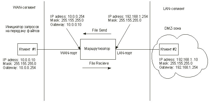 Схема маршрутизаторов