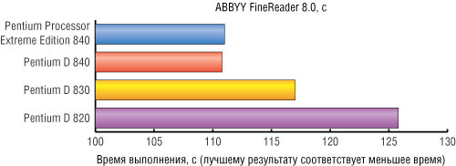 Рис. 3. Результаты тестирования процессоров с использованием пакета ABBYY FineReader 8.0