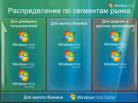 Редакции Windows Vista