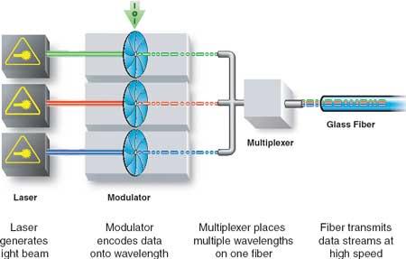 Структурная схема оптической