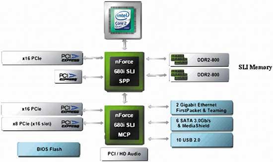 Рис. 5 Структурная схема чипсета Intel 975X Express.