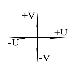 Рис. 1. Ориентация UV-координат