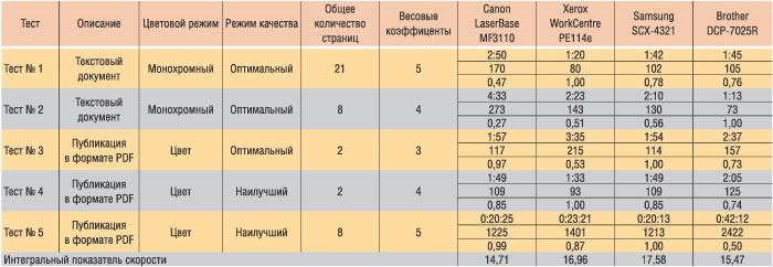 Таблица 1. Интегральная оценка скорости печати