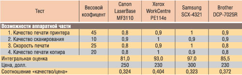 Таблица 3. Итоговая таблица результатов