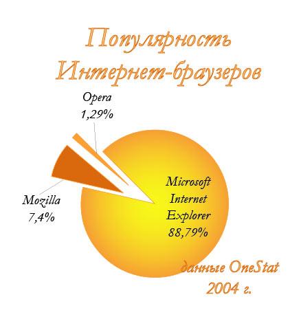 Рис. 59. Исходная диаграмма