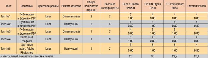 Таблица 2. Интегральная оценка качества печати