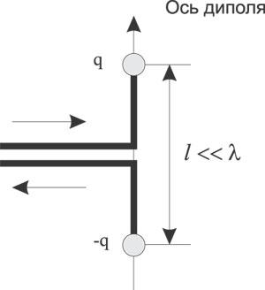 Рис. 1. Схема элементарного диполя Герца
