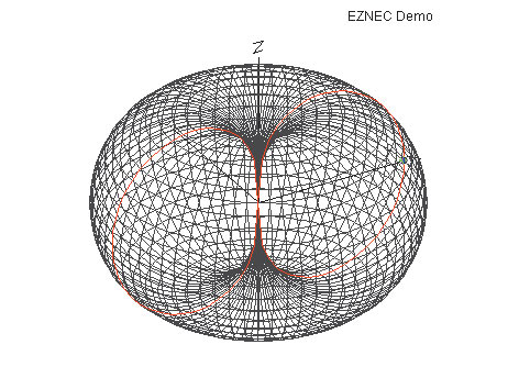 Рис. 2. Пример трехмерной диаграммы направленности антенны типа диполя Герца