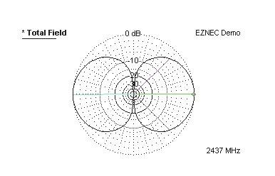 Рис. 3. Вертикальная диаграмма направленности антенны типа диполя Герца